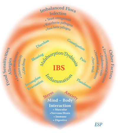 Irritable Bowel Syndrome (IBS) – Some Practical Advice